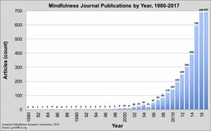 increase of Scientific Research on the effects of Mindfulness